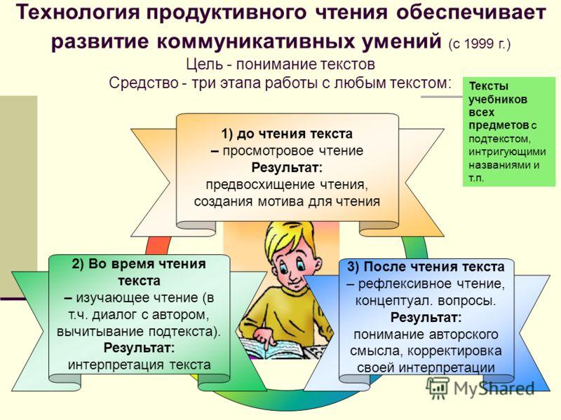 3) После чтения текста – рефлексивное чтение, концептуал. вопросы. Результат: понимание авторского смысла, корректировка своей интерпретации 2) Во время чтения текста – изучающее чтение (в т.ч. диалог с автором, вычитывание подтекста). Результат: инт