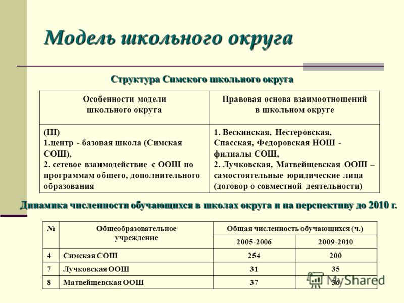 Модель школьного округа Особенности модели школьного округа Правовая основа взаимоотношений в школьном округе (III) 1.центр - базовая школа (Симская СОШ), 2. сетевое взаимодействие с ООШ по программам общего, дополнительного образования 1. Вескинская