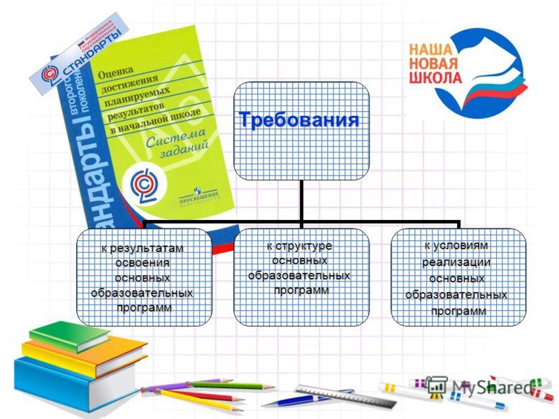Требования к результатам освоенияосновныхобразовательныхпрограмм к структуре основныхобразовательныхпрограмм к условиям реализацииосновныхобразовательныхпрограмм