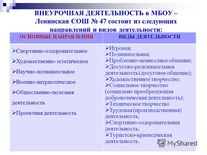 ВНЕУРОЧНАЯ ДЕЯТЕЛЬНОСТЬ в МБОУ – Ленинская СОШ 47 состоит из следующих направлений и видов деятельности: ОСНОВНЫЕ НАПРАВЛЕНИЯВИДЫ ДЕЯТЕЛЬНОСТИ Спортивно-оздоровительное Художественно-эстетическое Научно-познавательное Военно-патриотическое Общественн