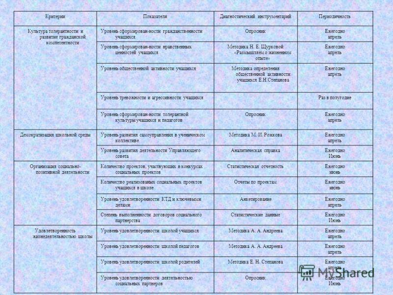 КритерииПоказателиДиагностический инструментарийПериодичность Культура толерантности и развитие гражданской компетентности Уровень сформирован-ности гражданственности учащихся ОпросникЕжегодно апрель Уровень сформирован-ности нравственных ценностей у