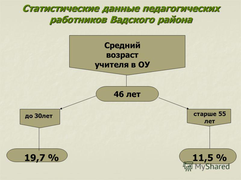 Статистические данные педагогических работников Вадского района Средний возраст учителя в ОУ 46 лет до 30лет старше 55 лет 19,7 %11,5 %