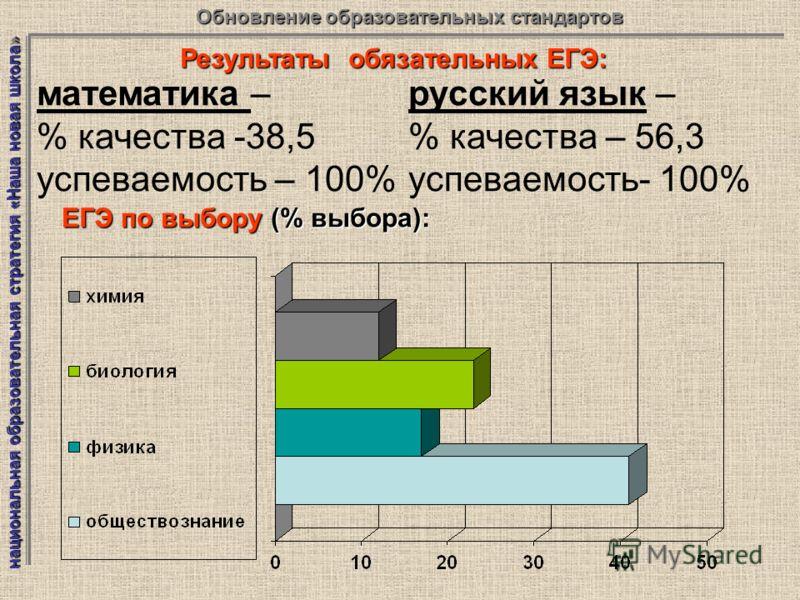 национальная образовательная стратегия «Наша новая школа» Обновление образовательных стандартов Результаты обязательных ЕГЭ: математика – % качества -38,5 успеваемость – 100% русский язык – % качества – 56,3 успеваемость- 100% ЕГЭ по выбору (% выбора