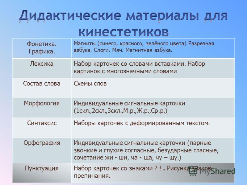 Фонетика. Графика. Магниты (синего, красного, зелёного цвета) Разрезная азбука. Слоги. Мяч. Магнитная азбука. ЛексикаНабор карточек со словами вставками. Набор картинок с многозначными словами Состав словаСхемы слов МорфологияИндивидуальные сигнальны