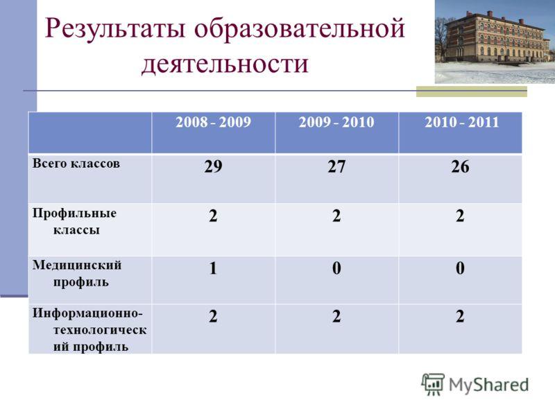 Результаты образовательной деятельности 2008 - 20092009 - 2010 2010 - 2011 Всего классов 292726 Профильные классы 222 Медицинский профиль 100 Информационно- технологическ ий профиль 222