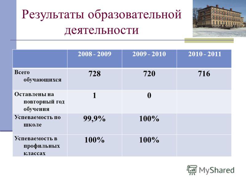 Результаты образовательной деятельности 2008 - 20092009 - 2010 2010 - 2011 Всего обучающихся 728720716 Оставлены на повторный год обучения 10 Успеваемость по школе 99,9%100% Успеваемость в профильных классах 100%
