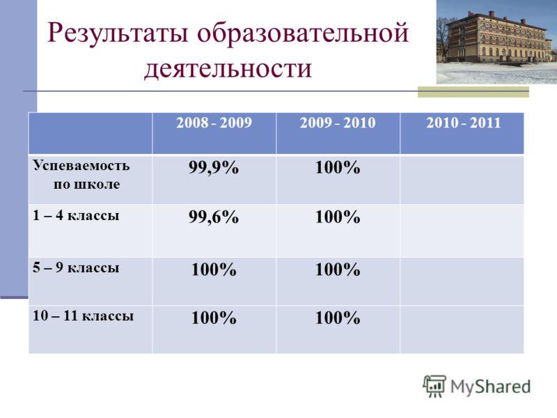 Результаты образовательной деятельности 2008 - 20092009 - 2010 2010 - 2011 Успеваемость по школе 99,9%100% 1 – 4 классы 99,6%100% 5 – 9 классы 100% 10 – 11 классы 100%