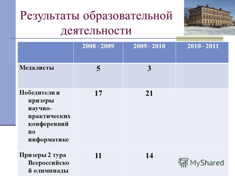 Результаты образовательной деятельности 2008 - 20092009 - 2010 2010 - 2011 Медалисты 53 Победители и призеры научно- практических конференций по информатике 1721 Призеры 2 тура Всероссийско й олимпиады 1114