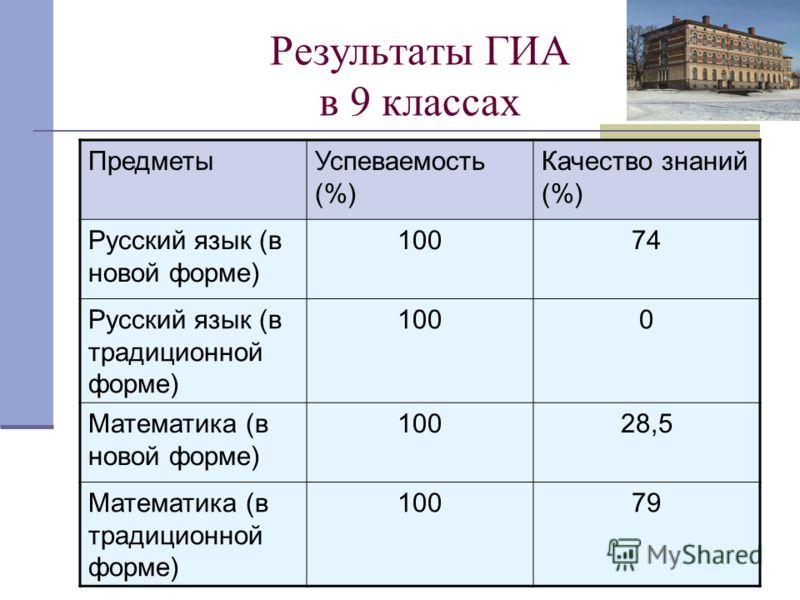 Результаты ГИА в 9 классах ПредметыУспеваемость (%) Качество знаний (%) Русский язык (в новой форме) 10074 Русский язык (в традиционной форме) 1000 Математика (в новой форме) 10028,5 Математика (в традиционной форме) 10079