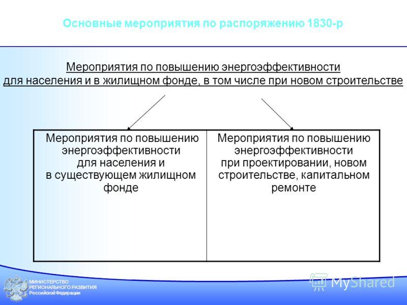 МИНИСТЕРСТВО РЕГИОНАЛЬНОГО РАЗВИТИЯ Российской Федерации Мероприятия по повышению энергоэффективности для населения и в существующем жилищном фонде Мероприятия по повышению энергоэффективности при проектировании, новом строительстве, капитальном ремо