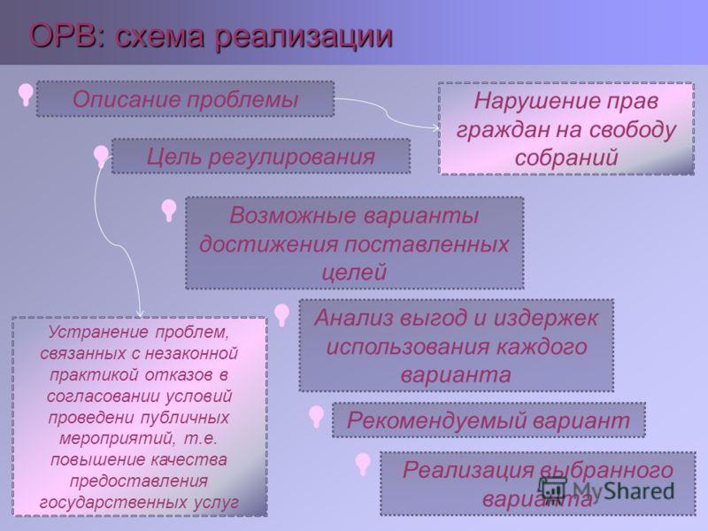 ОРВ: схема реализации Описание проблемы Цель регулирования Возможные варианты достижения поставленных целей Анализ выгод и издержек использования каждого варианта Реализация выбранного варианта Рекомендуемый вариант Нарушение прав граждан на свободу