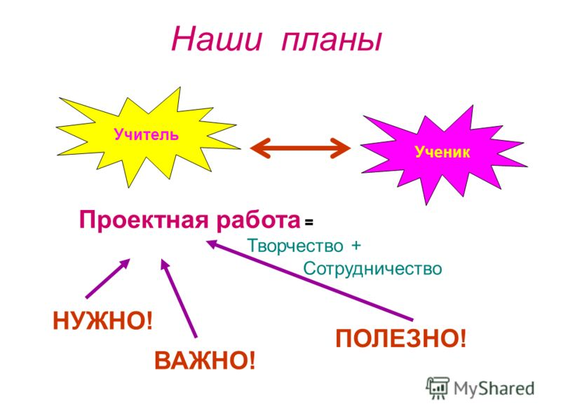 Наши планы Проектная работа = Творчество + Сотрудничество НУЖНО! ВАЖНО! ПОЛЕЗНО! Учитель Ученик