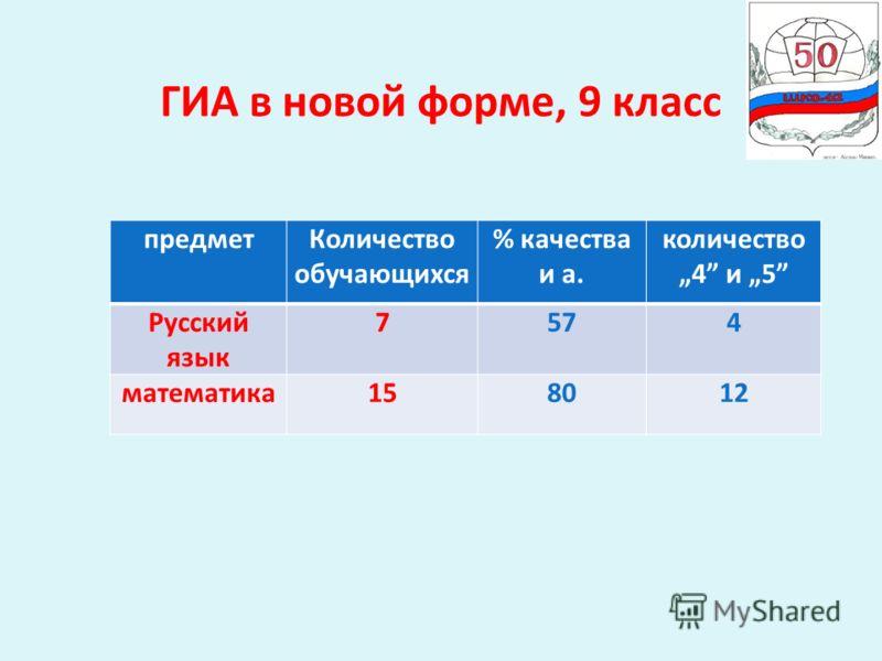 ГИА в новой форме, 9 класс предметКоличество обучающихся % качества и а. количество4 и 5 Русский язык 7574 математика158012