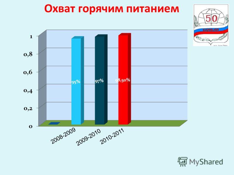 Охват горячим питанием 2008-2009 2009-2010 2010-2011