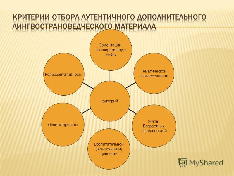 Репрезентативности Облигаторности Воспитательной (эстетической) ценности Учета Возрастных особенностей Тематической соотнесенности Ориентации на современную жизнь критерий