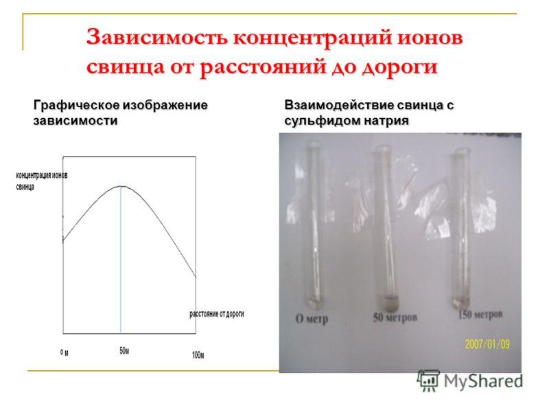 Зависимость концентраций ионов свинца от расстояний до дороги Графическое изображение зависимости Взаимодействие свинца с сульфидом натрия