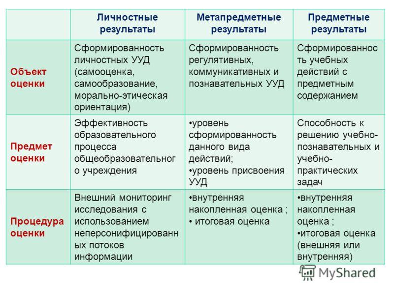 Личностные результаты Метапредметные результаты Предметные результаты Объект оценки Сформированность личностных УУД (самооценка, самообразование, морально-этическая ориентация) Сформированность регулятивных, коммуникативных и познавательных УУД Сформ