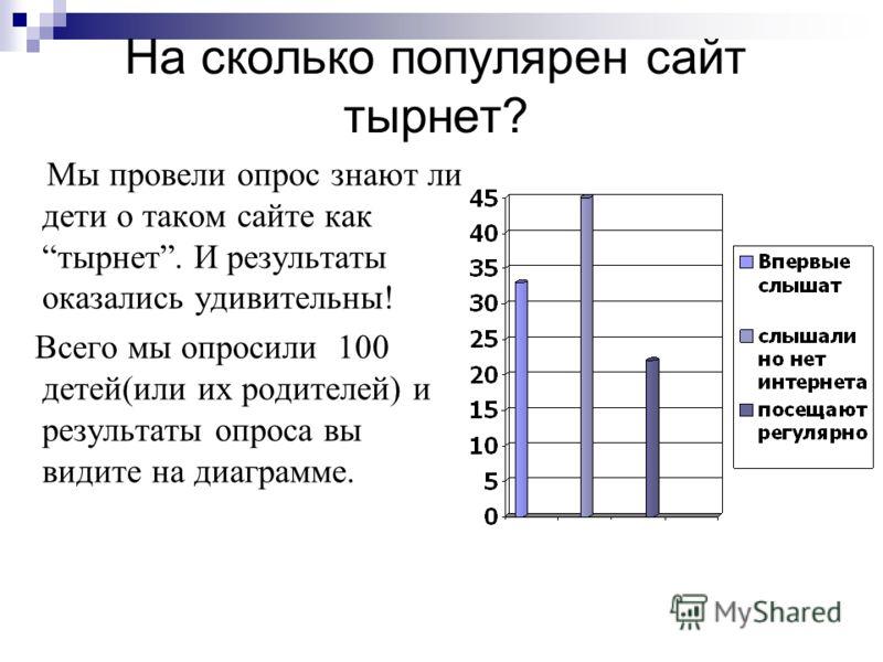 На сколько популярен сайт тырнет? Мы провели опрос знают ли дети о таком сайте кактырнет. И результаты оказались удивительны! Всего мы опросили 100 детей(или их родителей) и результаты опроса вы видите на диаграмме.