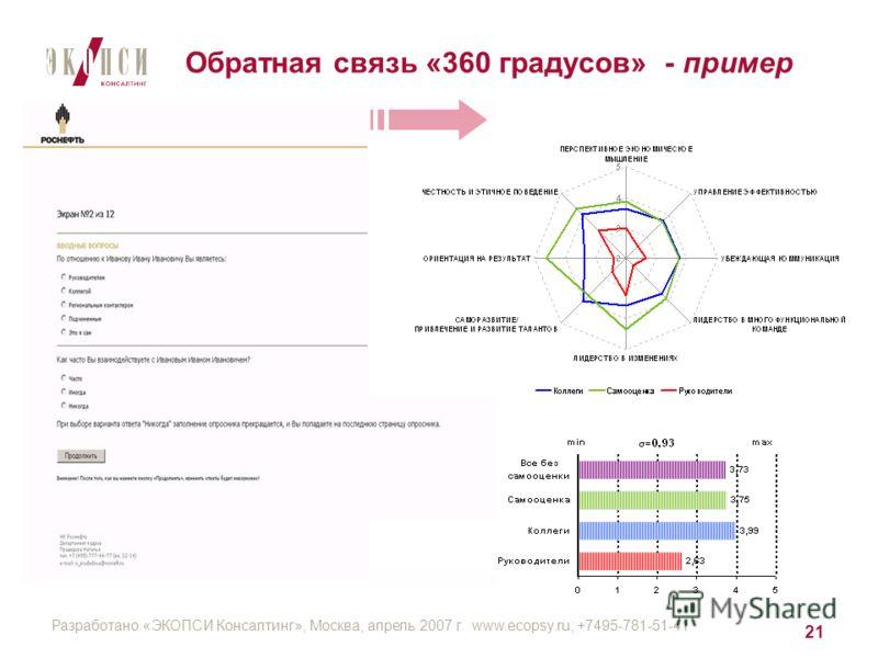 Разработано «ЭКОПСИ Консалтинг», Москва, апрель 2007 г. www.ecopsy.ru; +7495-781-51-41 21 Обратная связь «360 градусов» - пример