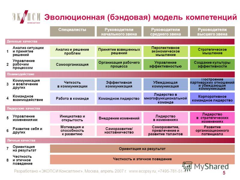Разработано «ЭКОПСИ Консалтинг», Москва, апрель 2007 г. www.ecopsy.ru; +7495-781-51-41 5 Эволюционная (бэндовая) модель компетенций Развитие организационного потенциала Лидерство в изменениях Корпоративное командное лидерство Лидерство в многофункцио