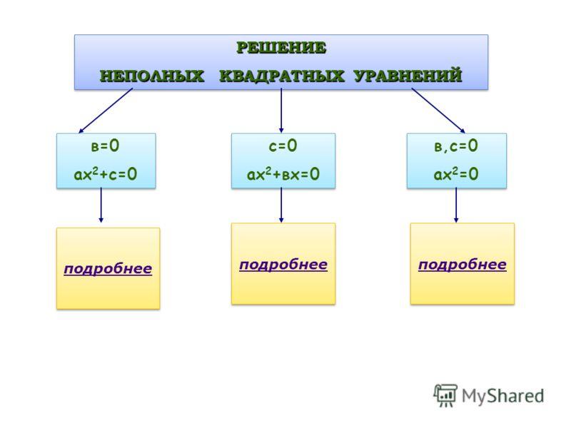РЕШЕНИЕ НЕПОЛНЫХ КВАДРАТНЫХ УРАВНЕНИЙ РЕШЕНИЕ в=0 ах 2 +с=0 в=0 ах 2 +с=0 с=0 ах 2 +вх=0 с=0 ах 2 +вх=0 в,с=0 ах 2 =0 в,с=0 ах 2 =0 подробнее