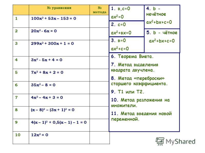 уравнения метода 1100x 2 + 53x – 153 = 0 220x 2 - 6x = 0 3299x 2 + 300x + 1 = 0 43x 2 - 5x + 4 = 0 57x 2 + 8x + 2 = 0 635x 2 – 8 = 0 74x 2 – 4x + 3 = 0 8(x – 8) 2 – (3x + 1) 2 = 0 94(x – 1) 2 + 0,5(x – 1) – 1 = 0 1012x 2 = 0 3. в=0 ах 2 +с=0 2. с=0 а