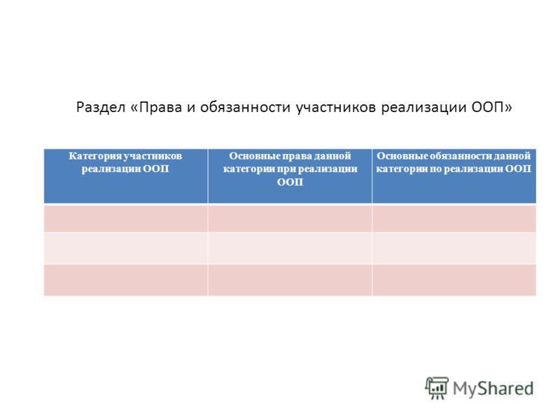 Раздел «Права и обязанности участников реализации ООП» Категория участников реализации ООП Основные права данной категории при реализации ООП Основные обязанности данной категории по реализации ООП