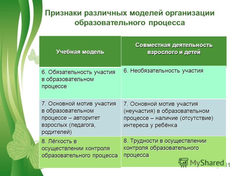 Free Powerpoint TemplatesPage 11 Учебная модель 6. Обязательность участия в образовательном процессе 7. Основной мотив участия в образовательном процессе – авторитет взрослых (педагога, родителей) 8. Лёгкость в осуществлении контроля образовательного