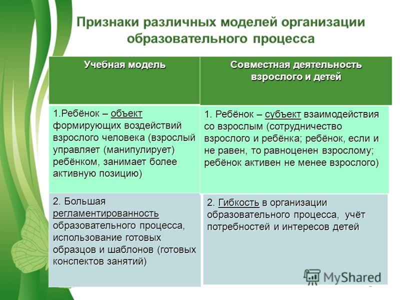 Free Powerpoint TemplatesPage 9 Учебная модель 1.Ребёнок – объект формирующих воздействий взрослого человека (взрослый управляет (манипулирует) ребёнком, занимает более активную позицию) 2. Большая регламентированность образовательного процесса, испо