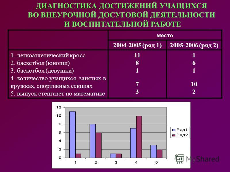 ДИАГНОСТИКА ДОСТИЖЕНИЙ УЧАЩИХСЯ ВО ВНЕУРОЧНОЙ ДОСУГОВОЙ ДЕЯТЕЛЬНОСТИ И ВОСПИТАТЕЛЬНОЙ РАБОТЕ место 2004-2005 (ряд 1)2005-2006 (ряд 2) 1. легкоатлетический кросс 2. баскетбол (юноши) 3. баскетбол (девушки) 4. количество учащихся, занятых в кружках, сп