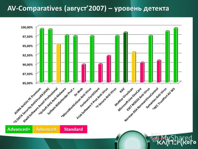 AV-Comparatives (август2007) – уровень детекта Advanced+AdvancedStandard