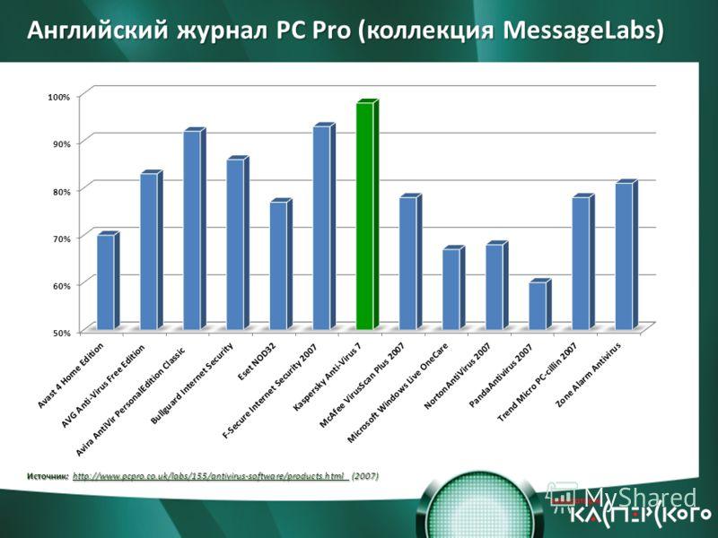 Английский журнал PC Pro (коллекция MessageLabs) Источник: http://www.pcpro.co.uk/labs/155/antivirus-software/products.html (2007)