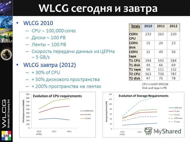 WLCG 2010 – CPU 100,000 cores – Диски 100 PB – Ленты 100 PB – Скорость передачи данных из ЦЕРНа 5 GB/s WLCG завтра (2012) – + 30% of CPU – + 50% дискового пространства – + 200% пространства на лентах WLCG сегодня и завтра Totals201020112012 CERN CPU