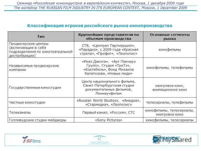 Семинар «Российская киноиндустрия в европейском контексте», Москва, 1 декабря 2009 года The workshop THE RUSSIAN FILM INDUSTRY IN ITS EUROPEAN CONTEXT, Moscow, 1 December 2009 Тип Крупнейшие представители по объемам производства Основные сегменты рын
