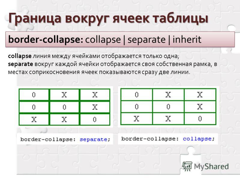 Граница вокруг ячеек таблицы border-collapse: collapse | separate | inherit collapse линия между ячейками отображается только одна; separate вокруг каждой ячейки отображается своя собственная рамка, в местах соприкосновения ячеек показываются сразу д