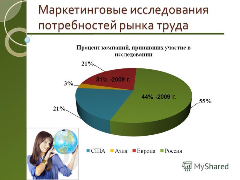 Маркетинговые исследования потребностей рынка труда 44% -2009 г. 31% -2009 г.
