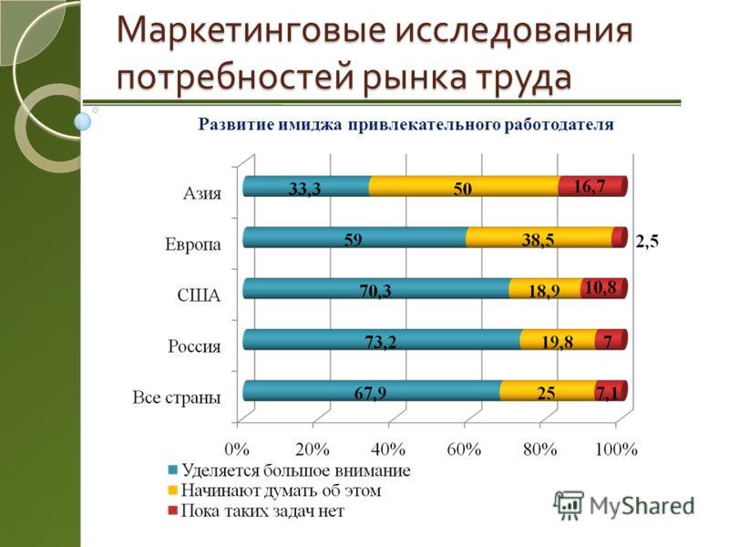 Маркетинговые исследования потребностей рынка труда Развитие имиджа привлекательного работодателя