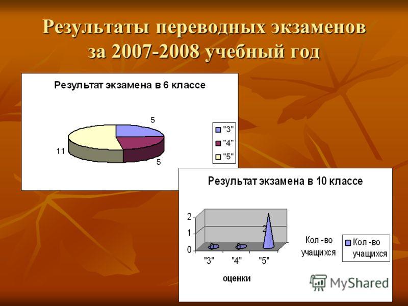 Результаты переводных экзаменов за 2007-2008 учебный год