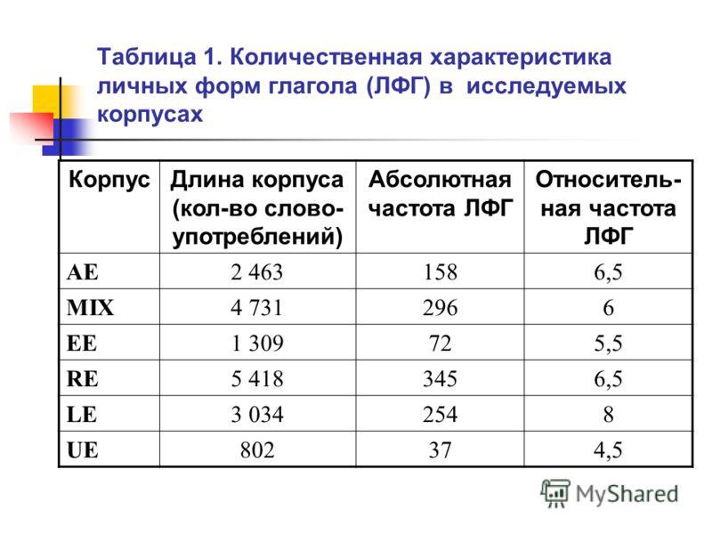 Таблица 1. Количественная характеристика личных форм глагола (ЛФГ) в исследуемых корпусах КорпусДлина корпуса (кол-во слово- употреблений) Абсолютная частота ЛФГ Относитель- ная частота ЛФГ AE2 4631586,5 MIX4 7312966 EE1 309725,5 RE5 4183456,5 LE3 03