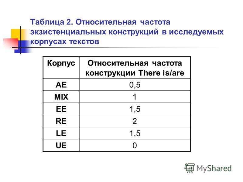 Таблица 2. Относительная частота экзистенциальных конструкций в исследуемых корпусах текстов КорпусОтносительная частота конструкции There is/are AE0,5 MIX1 EE1,5 RE2 LE1,5 UE0