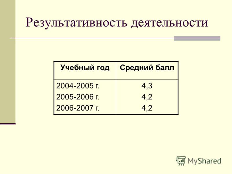 Результативность деятельности Учебный годСредний балл 2004-2005 г. 2005-2006 г. 2006-2007 г. 4,3 4,2