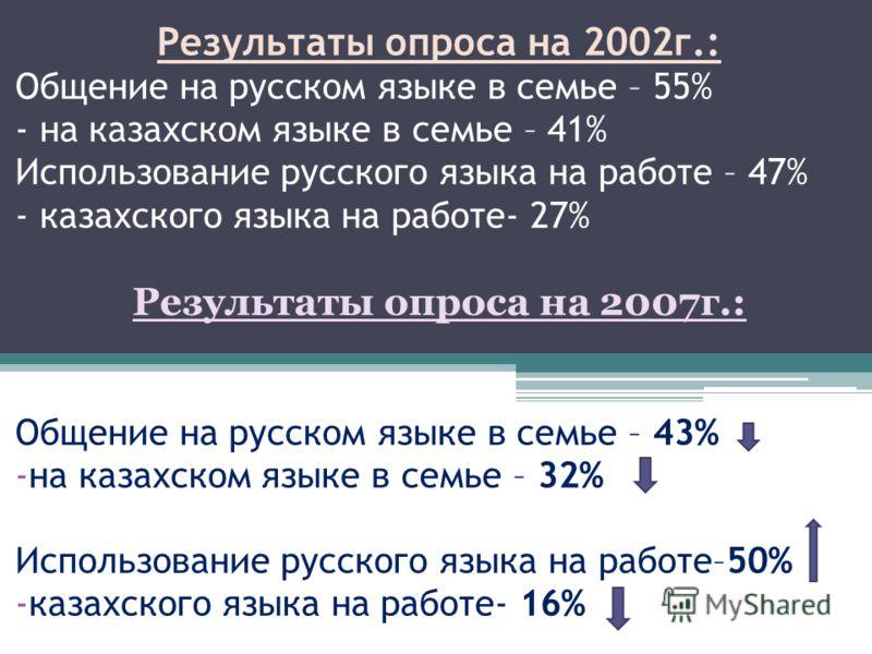 Результаты опроса на 2002г.: Общение на русском языке в семье – 55% - на казахском языке в семье – 41% Использование русского языка на работе – 47% - казахского языка на работе- 27% Результаты опроса на 2007г.: Общение на русском языке в семье – 43%