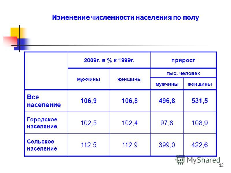 12 Изменение численности населения по полу 2009г. в % к 1999г.прирост мужчиныженщины тыс. человек мужчиныженщины Все население 106,9106,8496,8531,5 Городское население 102,5102,497,8108,9 Сельское население 112,5112,9399,0422,6