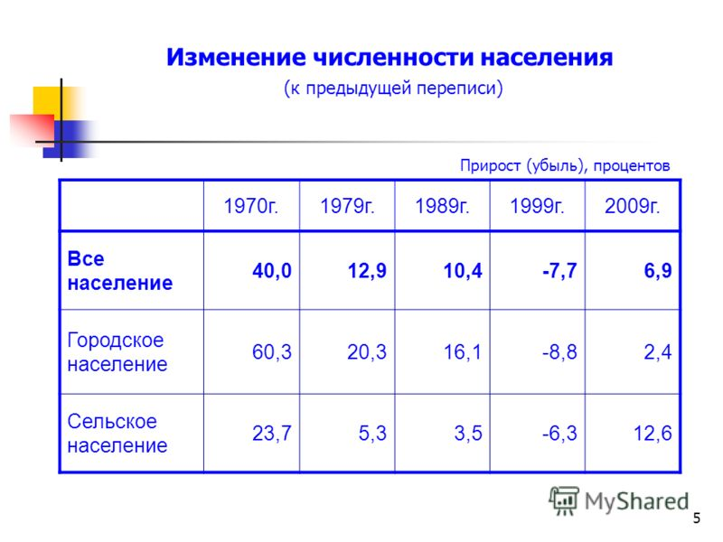 5 Изменение численности населения (к предыдущей переписи) 1970г.1979г.1989г.1999г.2009г. Все население 40,012,910,4-7,76,9 Городское население 60,320,316,1-8,82,4 Сельское население 23,75,33,5-6,312,6 Прирост (убыль), процентов