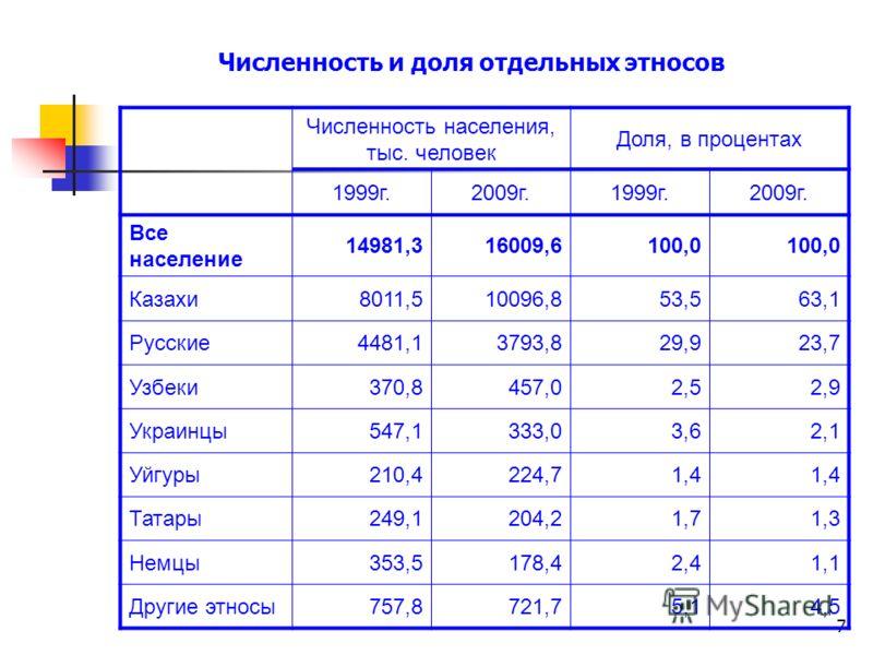 7 Численность и доля отдельных этносов Численность населения, тыс. человек Доля, в процентах 1999г.2009г.1999г.2009г. Все население 14981,316009,6100,0 Казахи8011,510096,853,563,1 Русские4481,13793,829,923,7 Узбеки370,8457,02,52,9 Украинцы547,1333,03