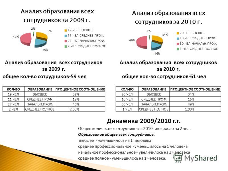 Анализ образования всех сотрудников за 2009 г. общее кол-во сотрудников-59 чел КОЛ-ВООБРАЗОВАНИЕПРОЦЕНТНОЕ СООТНОШЕНИЕ 19 ЧЕЛВЫСШЕЕ32% 11 ЧЕЛСРЕДНЕЕ ПРОФ.19% 27 ЧЕЛНАЧАЛЬН.ПРОФ.46% 2 ЧЕЛСРЕДНЕЕ ПОЛНОЕ2,00% Анализ образования всех сотрудников за 2010