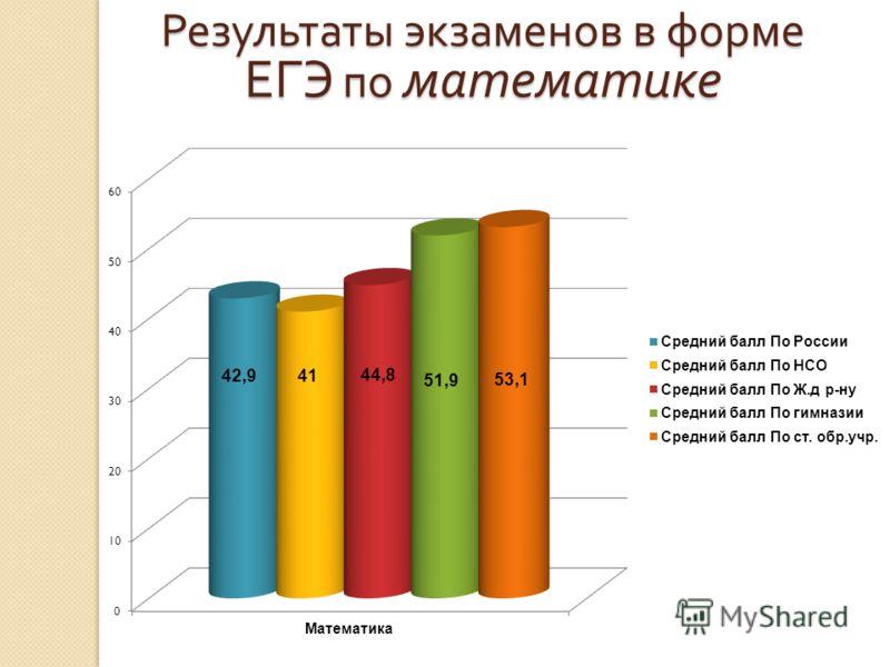 Результаты экзаменов в форме ЕГЭ по математике