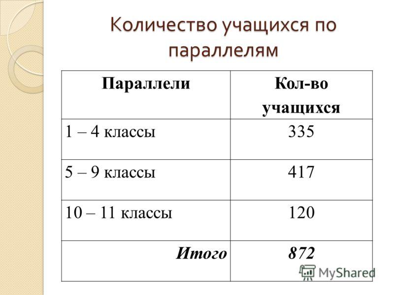 Количество учащихся по параллелям Параллели Кол-во учащихся 1 – 4 классы335 5 – 9 классы417 10 – 11 классы120 Итого872