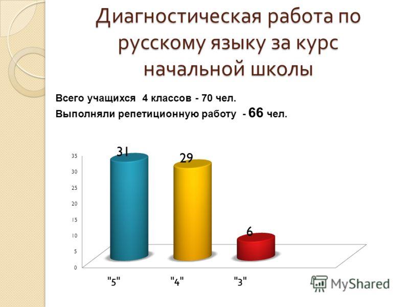 Диагностическая работа по русскому языку за курс начальной школы Всего учащихся 4 классов - 70 чел. Выполняли репетиционную работу - 66 чел.