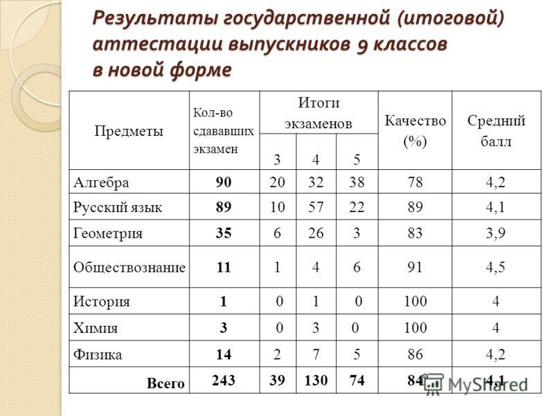 Результаты государственной ( итоговой ) аттестации выпускников 9 классов в новой форме Предметы Кол-во сдававших экзамен Итоги экзаменов Качество (%) Средний балл 345 Алгебра90203238784,2 Русский язык89105722894,1 Геометрия356263833,9 Обществознание1